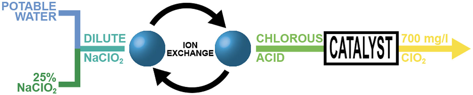 Catalytic Chlorine Dioxide diagram